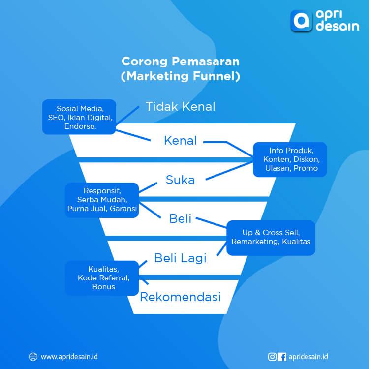Infografis Hirarki Corong Pemasaran