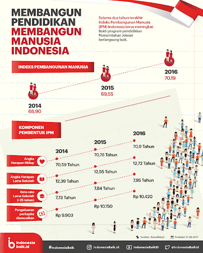 contoh infografis pendidikan