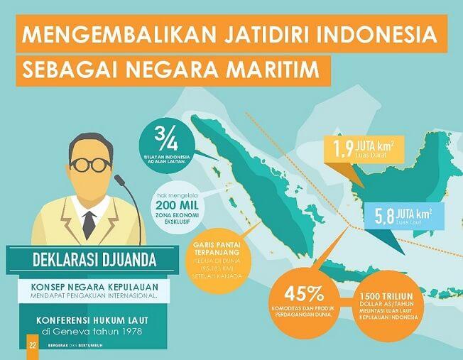 jenis infografis geografis