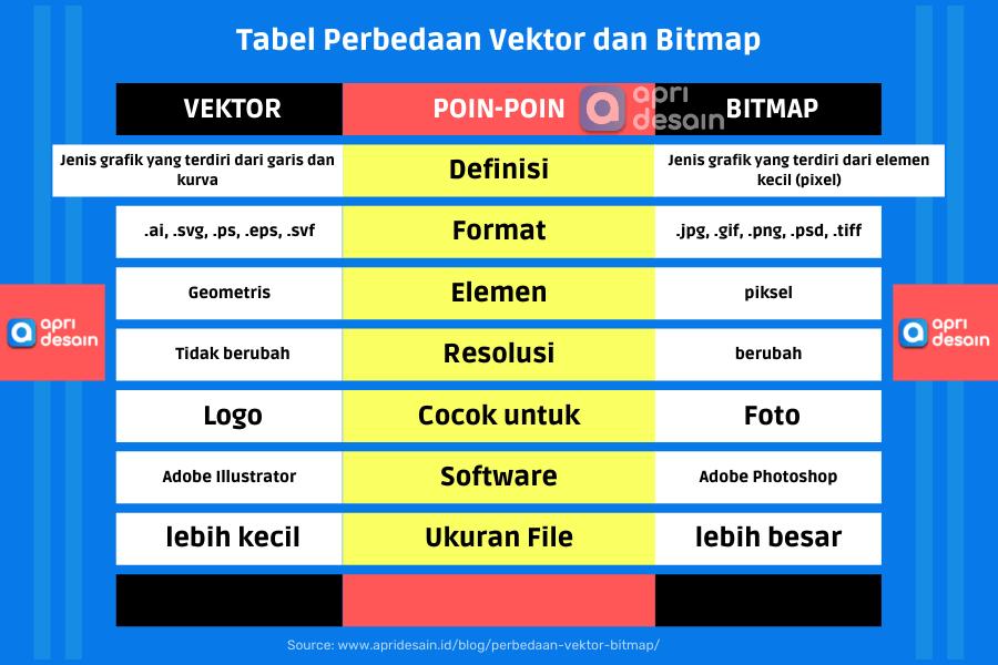 Tabel Perbedaan Vektor dan Bitmap